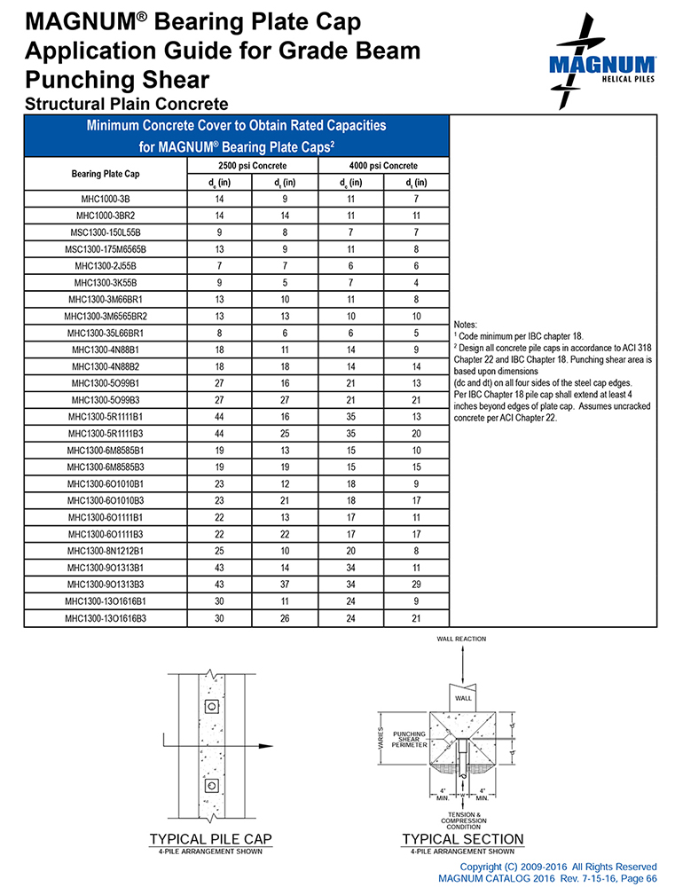 Magnum Bearing Plate Cap Application Guide for Grade Beam Punching Shear - Structural Plain Concrete